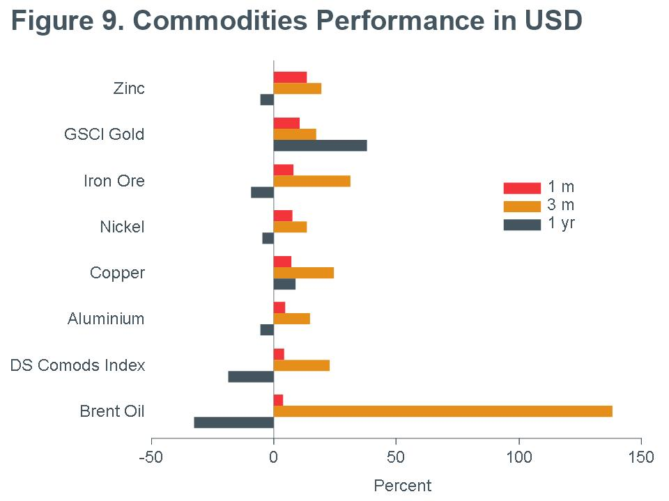 Macro Briefing - MB_Commodities Performance_USD_CC