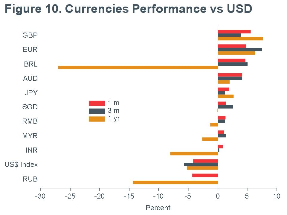 Macro Briefing - MB_Currencies Performance_USD_MQY