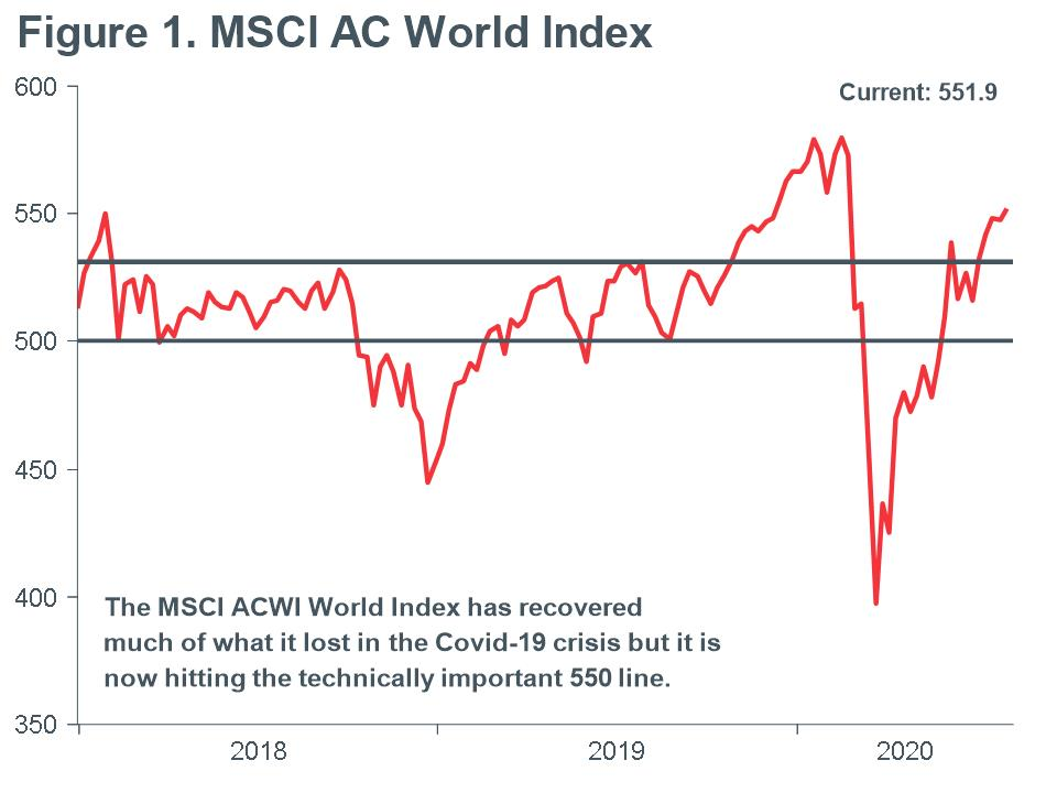 Macro Briefing - MB_MSCI AC World Index with 500 point line