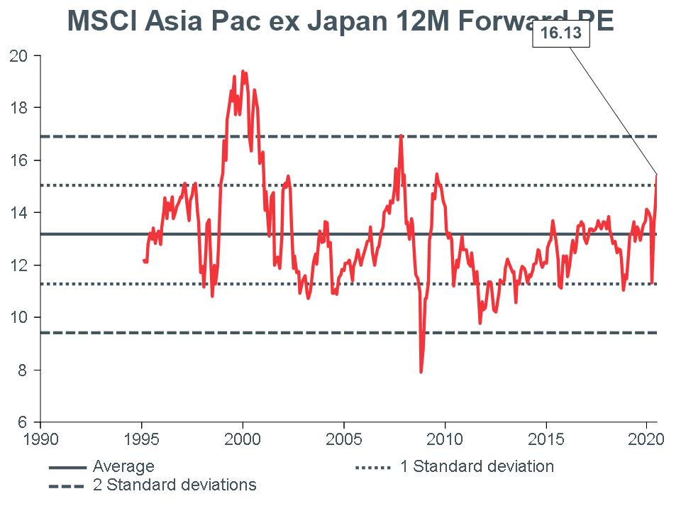 Macro Briefing - MB_MSCI APXJ 12m Forward PE_CC