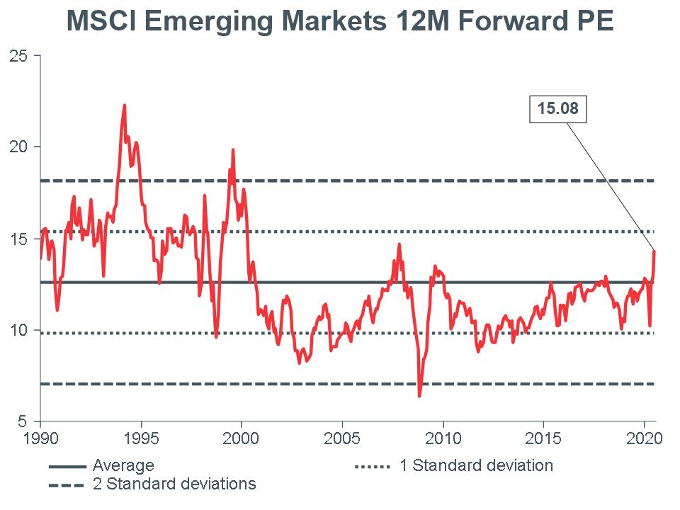 Macro Briefing - MB_MSCI EM 12m Forward PE_CC