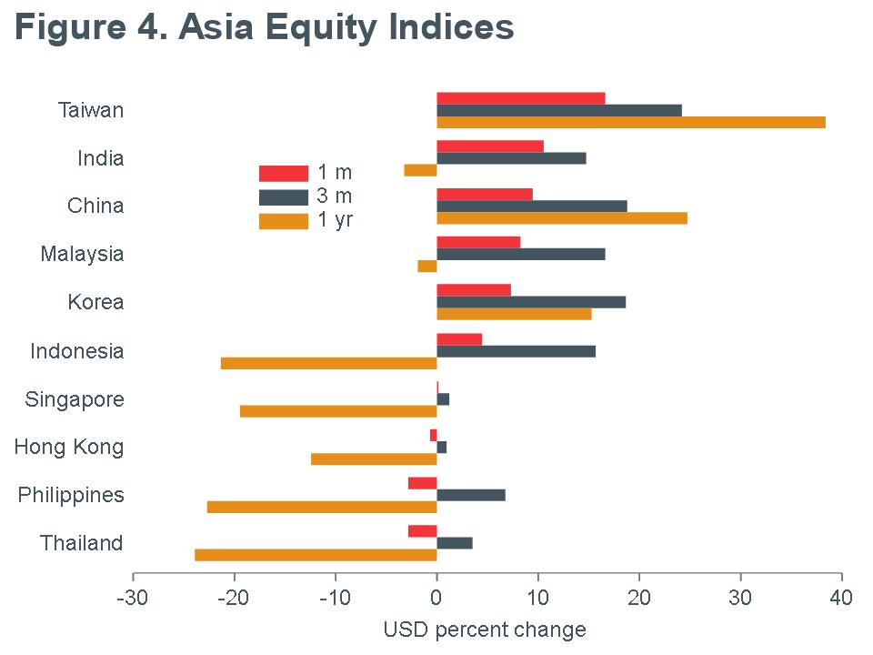 Macro Briefing - MB_MSCI_Asia Equity Returns_USD_MQY